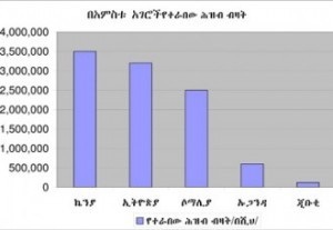 Click Here to Read the full report in Amharic