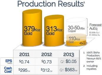 Nevsun's total production and revenu