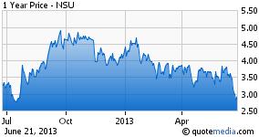 NSU Share graph