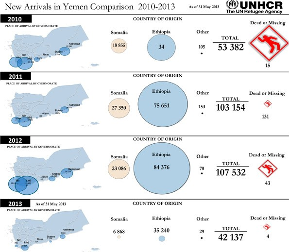 Ethiopian refugees outnumbered those from war torn Somalia (Source - UNHCR)