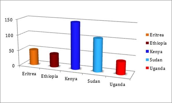 Figure 2 - Electricity Usage per Capita (kWh per capita)     [IRENA 2013]