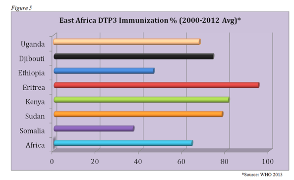 Diphtheria-tetanus-pertussis (DTP3) immunization coverage in East Africa