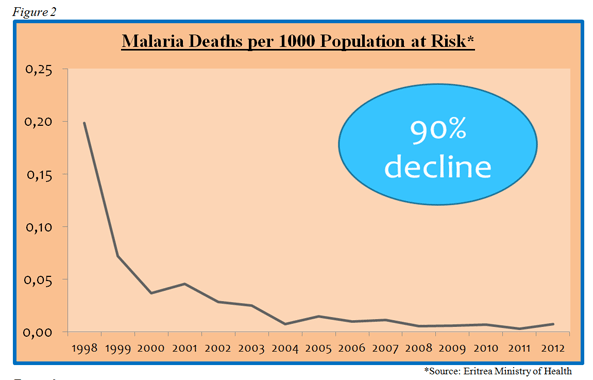 malaria_deaths | TesfaNews