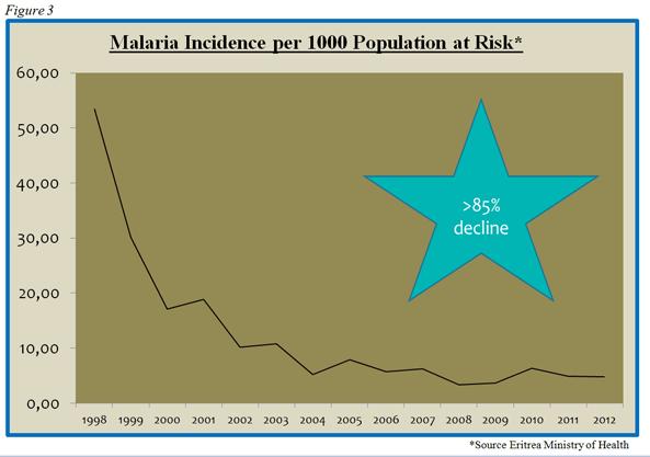 Figure 3 - *Source Eritrea Ministry of Health