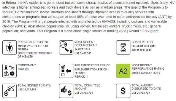HIV Grant )ERT-H-MOH - Eritrea)