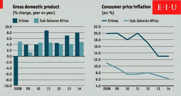 Chances of dialogue with Ethiopia to improve Eritrea GDP forecast