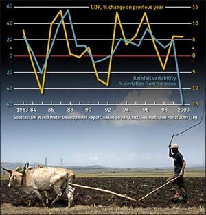 Ethiopia's recent economic growth are respectable achievements