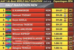 Five Eritreans are among the top ten athletes crossing the finishing line