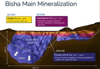 Bisha Main Mineralization