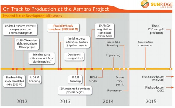 Sunridge Gold timeline developing the Asmara Project