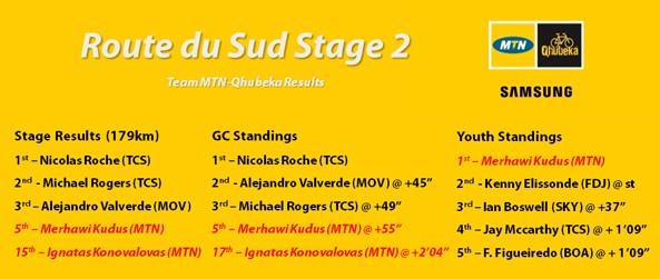 Rute de Sud Stage -2 results