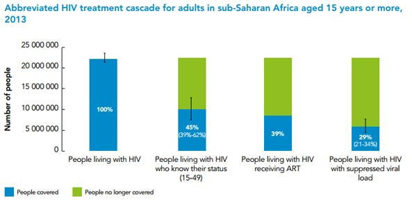 Abbreviated HIV treatment cascade for adults in sub-Saharan Africa aged 15 years or more, 2013