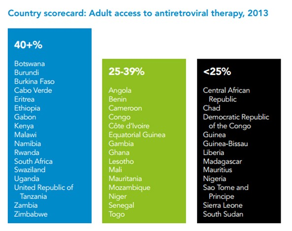 Country scorecard: Adult access to antiretroviral therapy, 2013