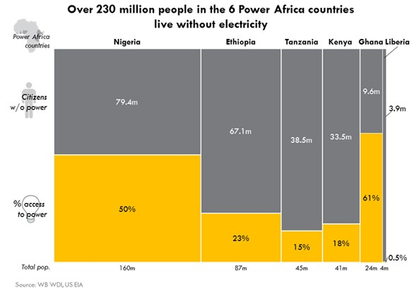 Latest study shows Ethiopia  23% of Ethiopia's 87m people have access to electricity