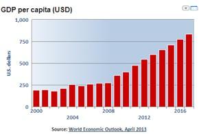 per-capita