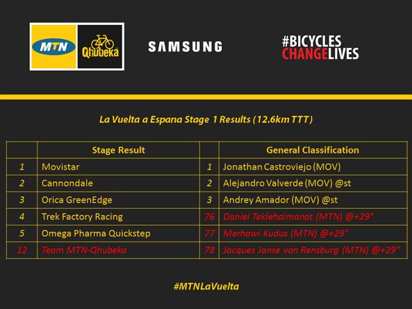 La-Vuelta Stage-1 Results