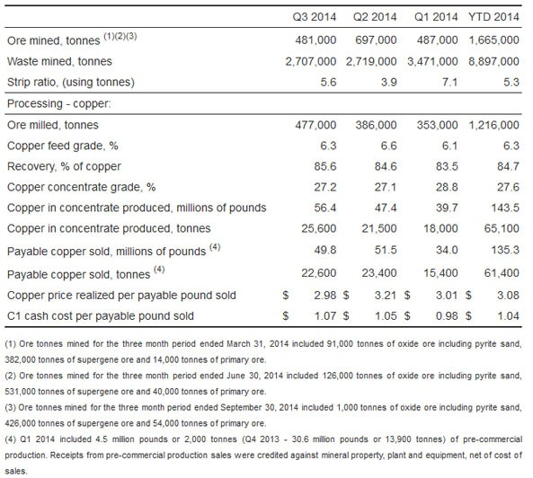 3q-operation-table