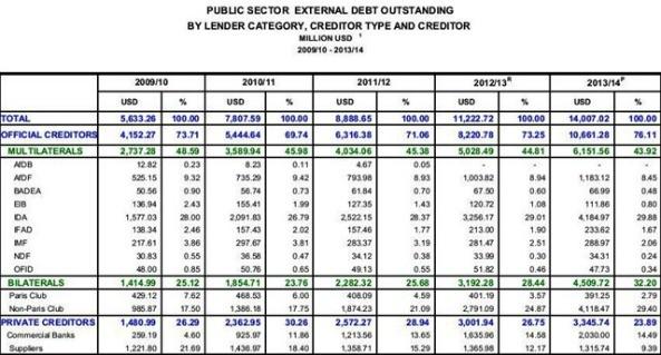 Ethiopias-Public-Sector-Debt_thumb1