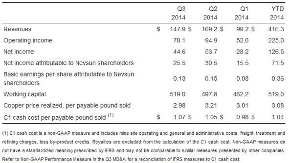 q3-financial-result