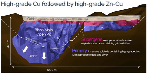 exploration and drilling results