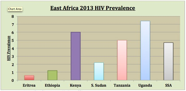 *Source: UNAIDS 2014 (Prevalence amongst 15-45 year olds)