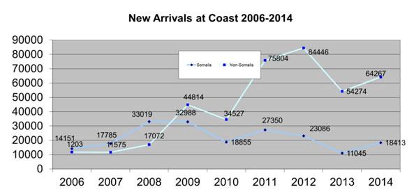 new-ethiopian-somali-arrivals-to-yemen