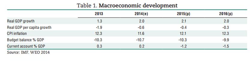 eritrea-macro-development