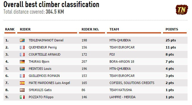 Dauphine-St2-results