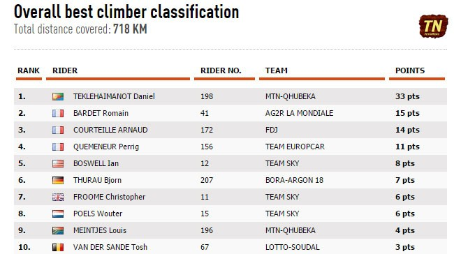 Overall best climber classification