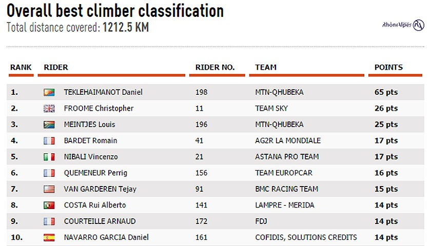 Dauphine-stage 8  Overall Best Climber Classification