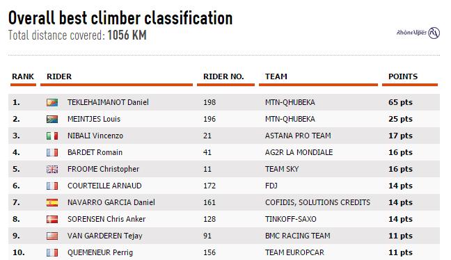 best-climber-7 at Criterium du Dauphine
