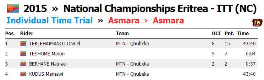 Tour of Eritrea 2015: Men Elite ITT Result
