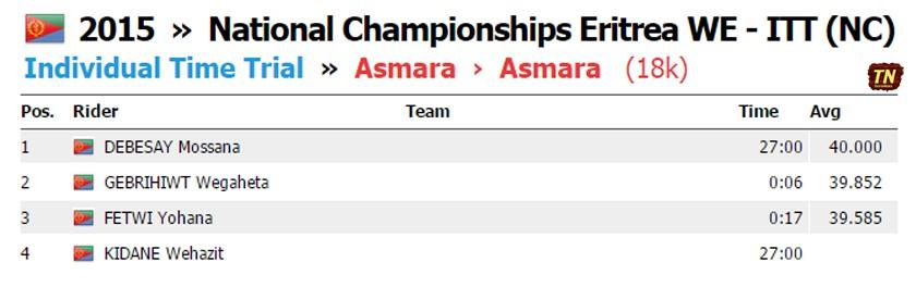 Tour of Eritrea 2015: Women Elite ITT Result