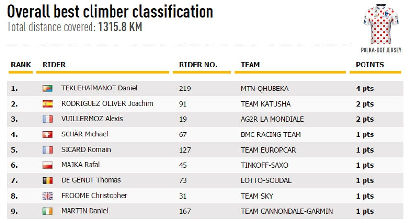 stage8 best climber result