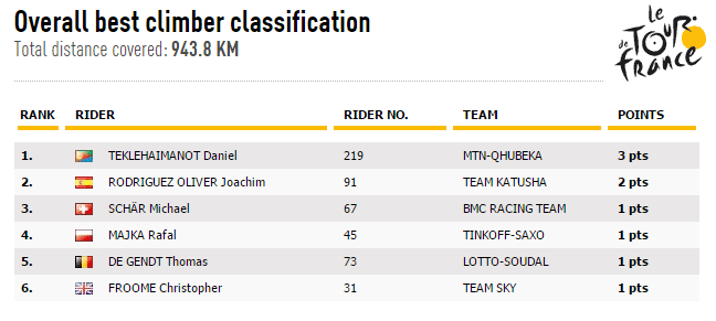 Awesome piece of history made today as Daniel Teklehaimanot of Team MTN-Qhubeka claims the polka dot jersey