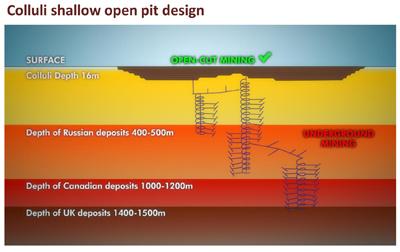 Colluli, world's shallowest potash project