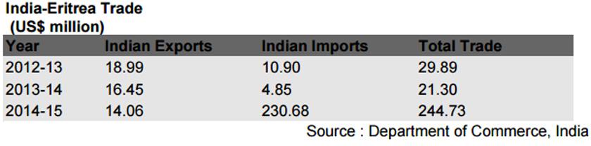 eritrea-india-trade