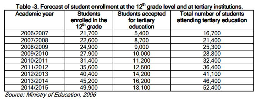 eritrea-student-enrollment