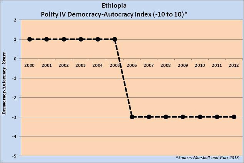Ethiopia-Polity-Democracy-index