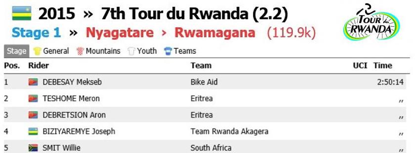 #TdRwanda Stage 1 results