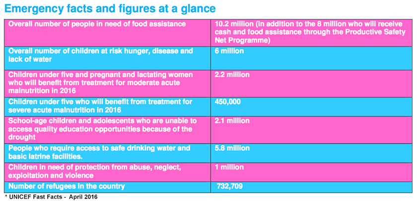 UNICEF-ethiopia-facts
