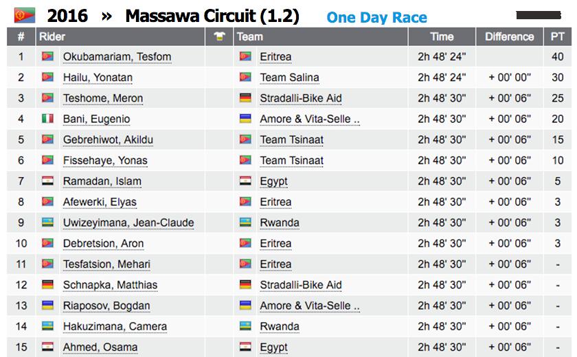massawa-circuit-results