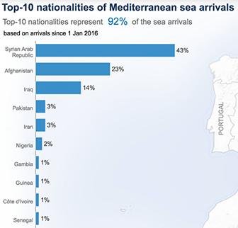 top-10-migrant-source