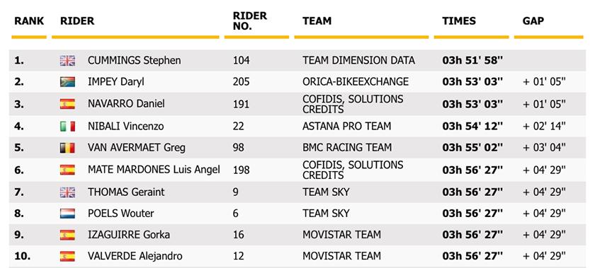 TDF2016-stage7-result