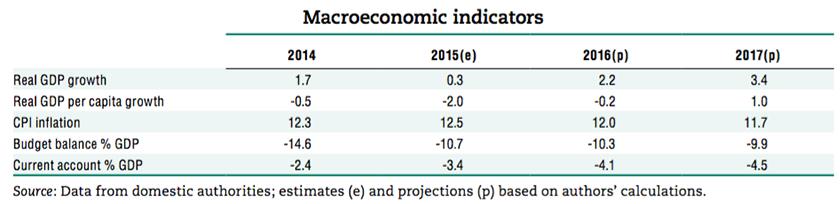 eritrea-macroeconomics-2016