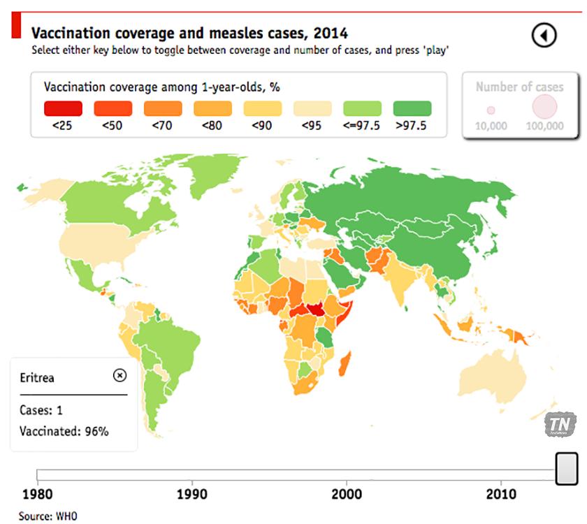 eritrea vaccination coverage