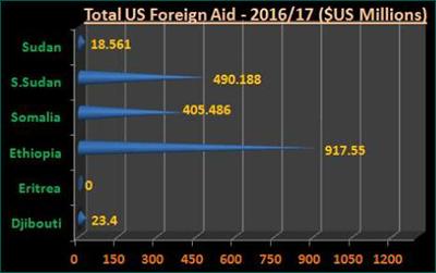 us-africa-aid
