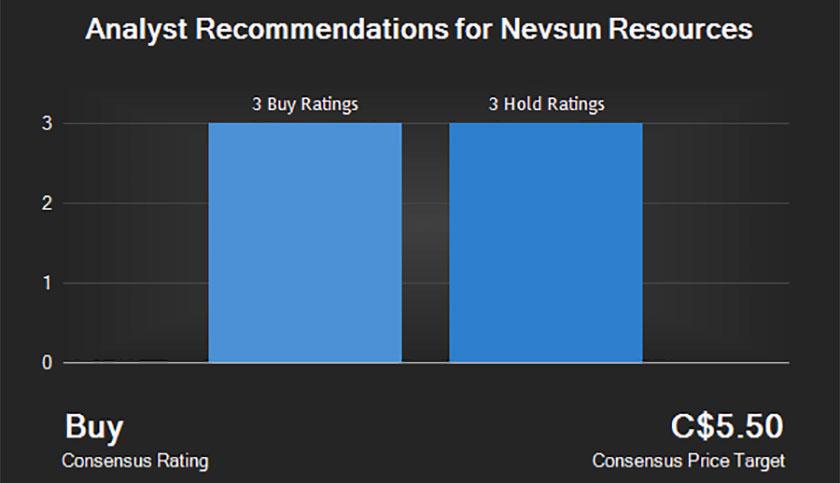 nevsun-rating