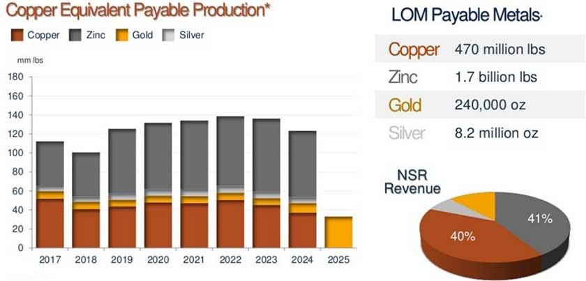 bisha-production-chart