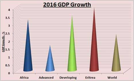 2016 GDP growth